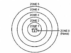 Zones diagram 1